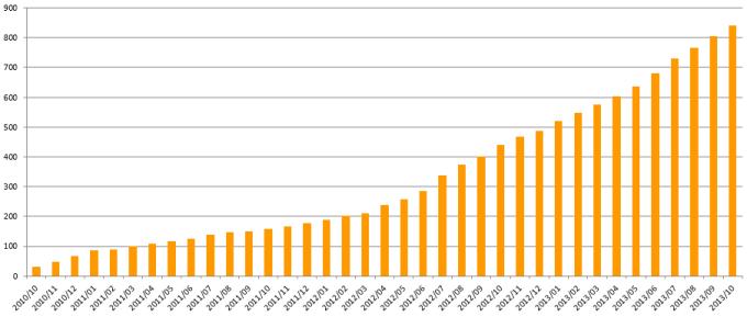 3年間の月間利用者数の推移