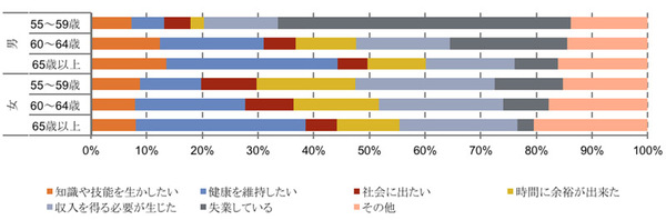 【図4】就業希望理由