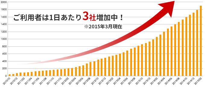 5年間の月間利用者数の推移